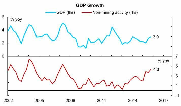 Libero Capital blog GDP growth