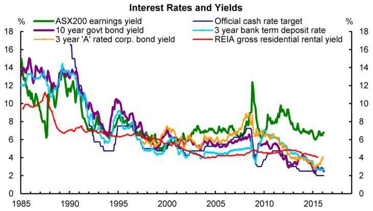 Libéro Capital blog interest rates and yields