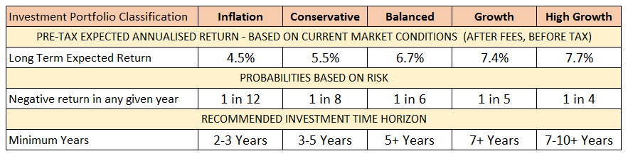 Libéro Capital blog investment portfolio classification